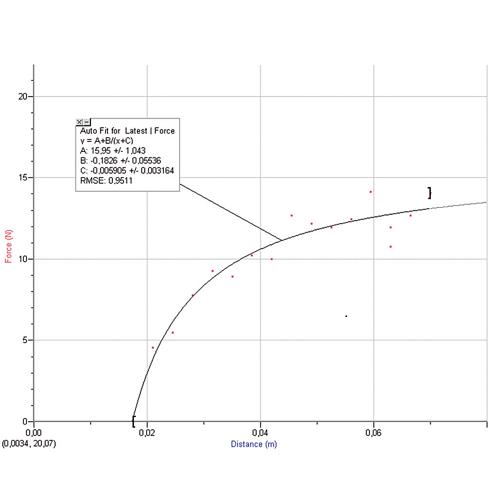 4861.49 - Pressure force graph vs. syringe piston position